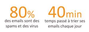 Mailinblack pourcentage mails